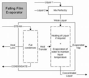 Condensate Evaporator Drain Pan