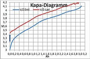 Innenwiderstand Berechnen : steigt der innenwiderstand bei sinkender akkuladung ~ Themetempest.com Abrechnung