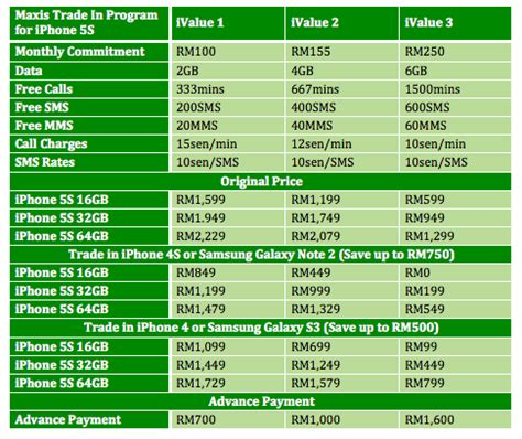 iphone 5s trade in value maxis opens trade in program trade in your phone and