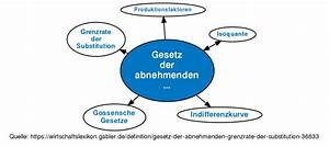 Grenzrate Der Substitution Berechnen : version von gesetz der abnehmenden grenzrate der substitution vom mi 14 06 ~ Themetempest.com Abrechnung