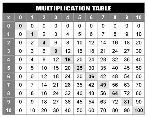 printable multiplication grid