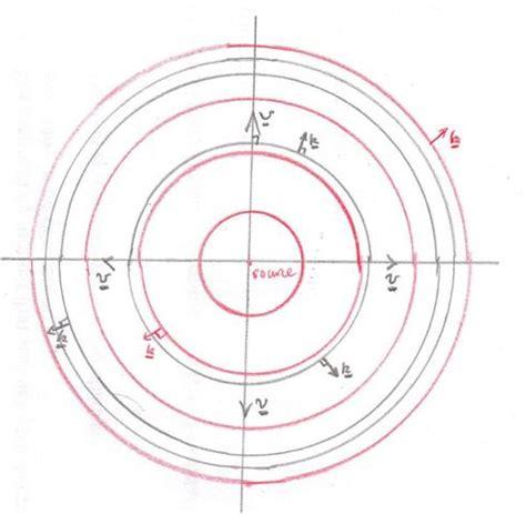 waves  vectors  vflambda physics stack exchange