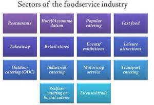 Hospitality in Different Industry Sectors