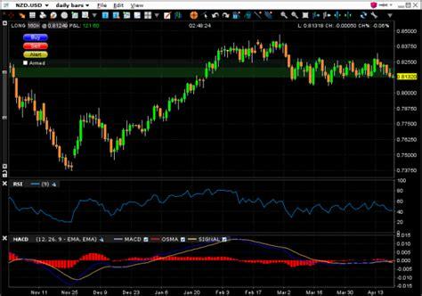 stock broker nz nzd usd trading new zealand dollar bounce