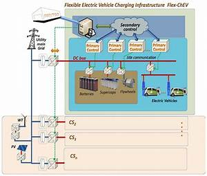 Flexible Electric Vehicle Charging Infrastructure Flex  U2013chev