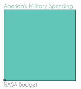 NASA Budget vs Military Meme (page 3) - Pics about space