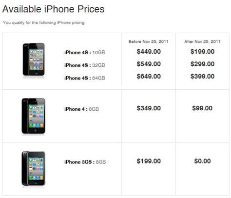 4s no contract iphone 4s price in usa without contract