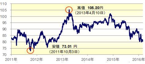為替 レート ドル 円