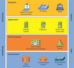 Key Components of the Unified Communications Architecture ...