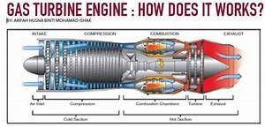 Gas Turbine Engine   How Does It Works