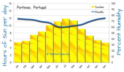 range weather forecast portimao portimao weather averages