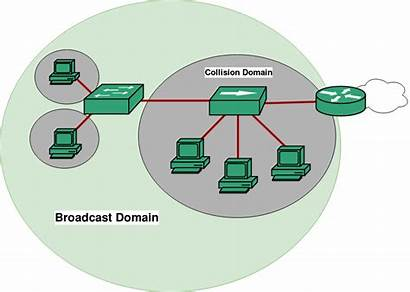 Broadcast Network Domain Collision Computer Domains Router