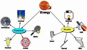 Pictures  Examples Of Energy