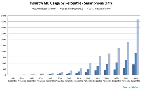 what uses data on phone newswire average u s smartphone data usage up 89 as