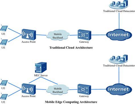 5gにおける Mec (mobile Edge Computing) の概要