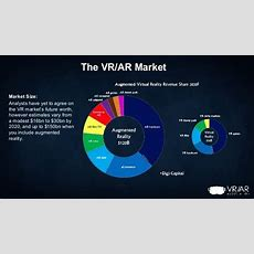 Report Augmented And Virtual Reality Market Growth