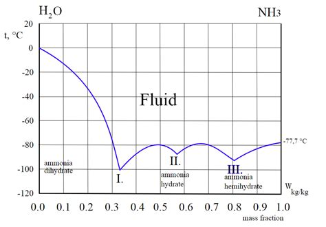Ammonium Phase Diagram by Thermodynamics Predicting The Vapor Pressure Of Water