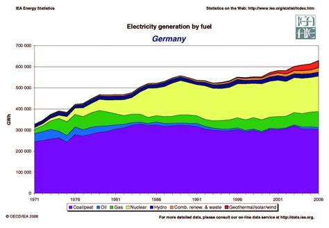 energy deutschland germany energy dashboard germany renewable energy germany energy grid germany electricity