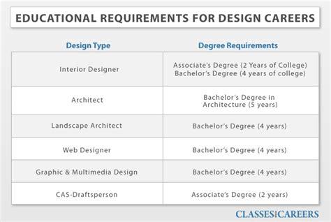 art  design degrees art  design schools