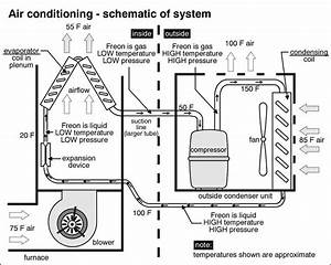 Pignotti Property Inspections  Air Conditioning Diagram