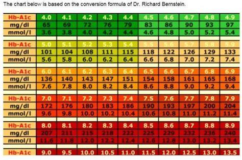 conversion chart ac average blood glucose level ac
