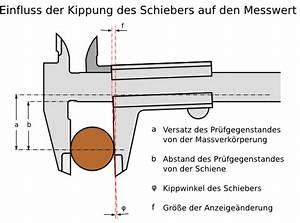 Standardmessfehler Berechnen : kr fte am messschieber w rend des messens und der einfluss der kippung des schiebers auf den ~ Themetempest.com Abrechnung