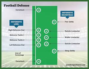 Football Positions Guide  Offensive  Defensive  And