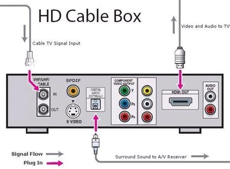 Cable Tv Hook Up Diagram by Hookup Digital Cable Box To Hdtv