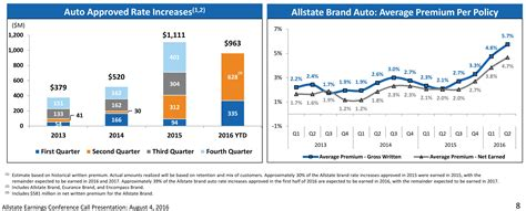 Allstate Raised Rates Again In 2q, Says It's Been