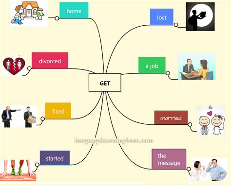Collocations With Have, Take, Get  Learn English,english,collocation,verbs,have,get
