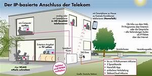 Speedport Telefon Einrichten : all ip ip basierte anschl sse der telekom kommen mit macht ~ Frokenaadalensverden.com Haus und Dekorationen