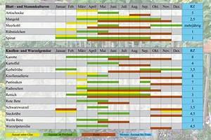 Kartoffel Aussaat Kalender : aussaatkalender f r gem se wann welches gem se auss en ~ Whattoseeinmadrid.com Haus und Dekorationen