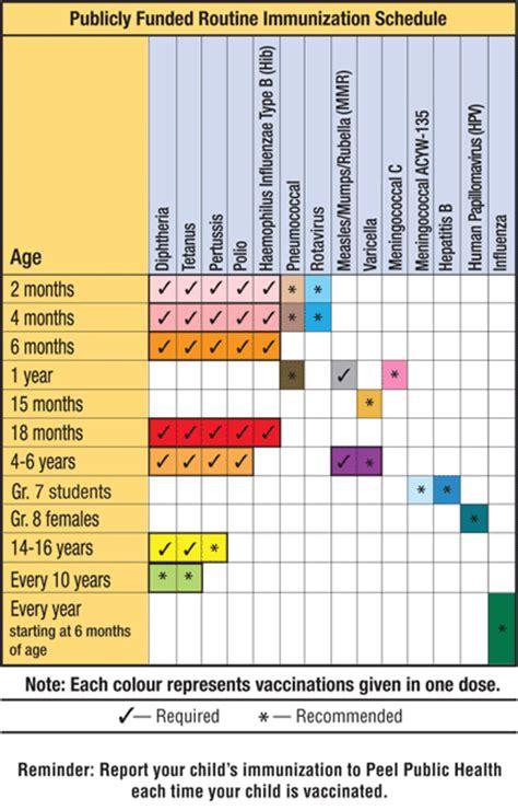 preschool immunization requirements peel health when to immunize when to immunize 154