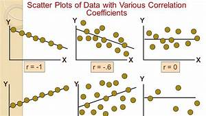 Scatter Diagram Correlation Regression Analysis Six Sigma