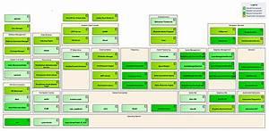 Genivi Component Block Diagram  Lwn Net
