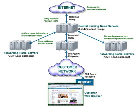 Domain Name Server (dhcp)  Nexnet Solutions. Accident Attorney Vancouver Wa. Mega T Acai Berry Reviews Cyber Attacks On Us. What Colleges Have The Best Medical Programs. Home Insurance For Second Homes. Prestige Storage Titusville Fl. Good Sports Management Colleges. Homeland Security Safes Pest Control Charlotte. Email Collection Software Mosquito Control Ma