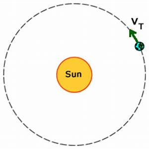 Does Earth's rotation and revolution have anything to do ...