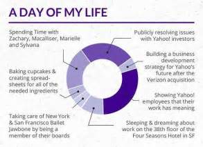 fortune magazine resume yahoo ceo marissa mayer s one page cv will inspire resume