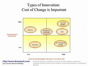 Types Of Innovation Matrix Diagram