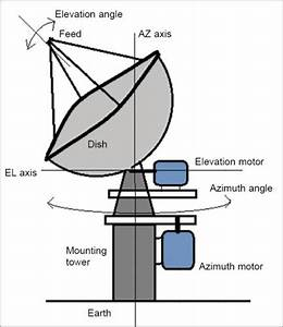 Build A Model Of Satellite Dish Antenna Angle Controller