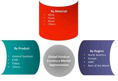outdoor furniture market research report forecast