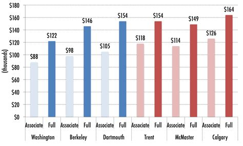 History Professor Salary Data Point Of The Week Comparing Academic Salaries Hesa