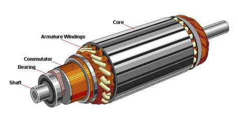 Electric Motor Rotor by Classification Of Electric Motors Electrical Knowhow