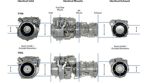 Ge T700 Diagram by The T901 Turboshaft Engine Ge Aviation