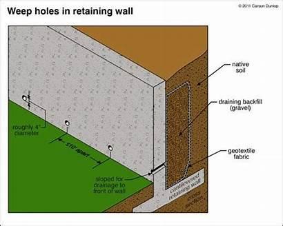 Retaining Construction Concrete Poured Walls Repair Building