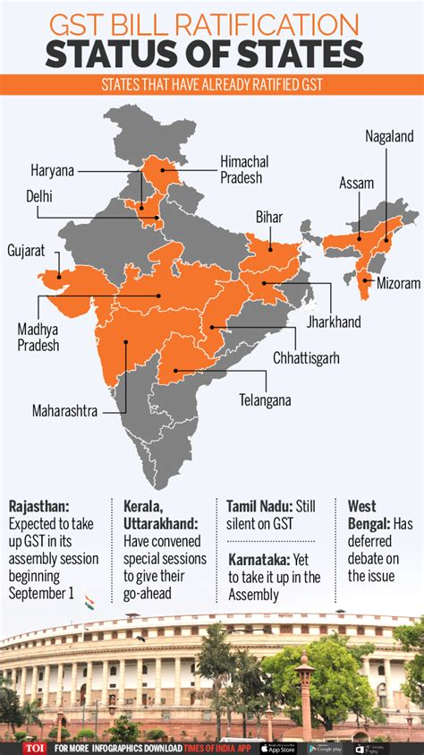 Infographic: GST bill slowly turning into a reality ...