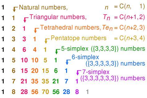 Pentatope Number Wikipedia