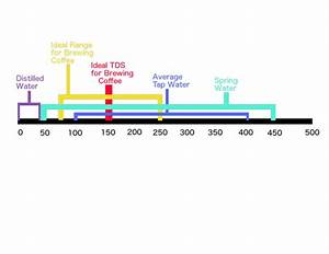 Tds Meter Reading Chart