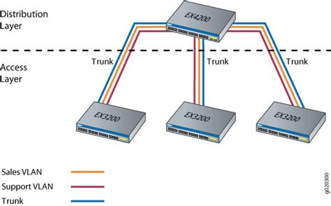 Example Connecting Series Access Switch