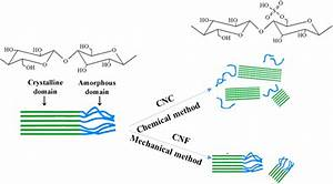 The Mechanism Of Chemical And Mechanical Methods For Producing Cnc And